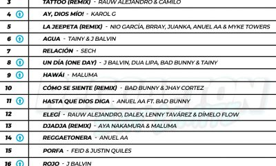ReggaetonSinLimite Top 20 31 De Agosto 2020 scaled